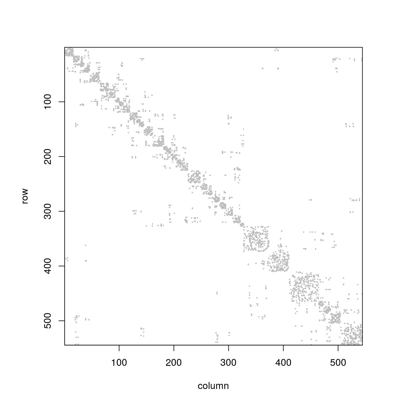 public/docs/index_files/figure-html/sparsematrix-1.png